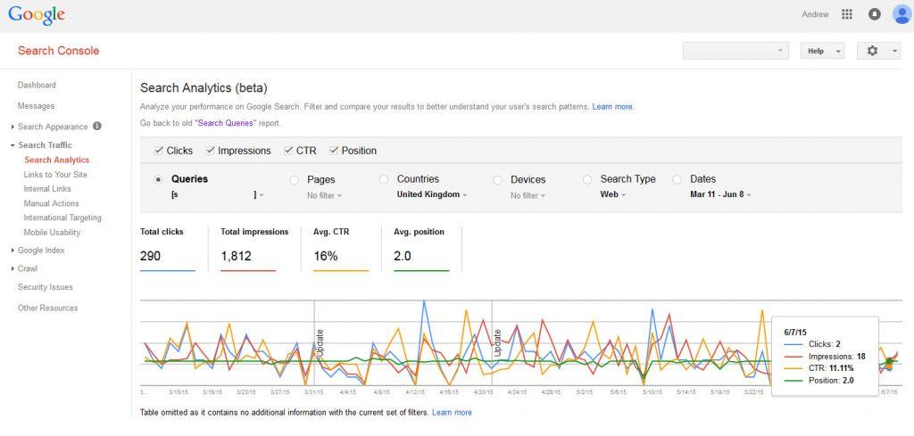 Google Webmaster Tools Keyword