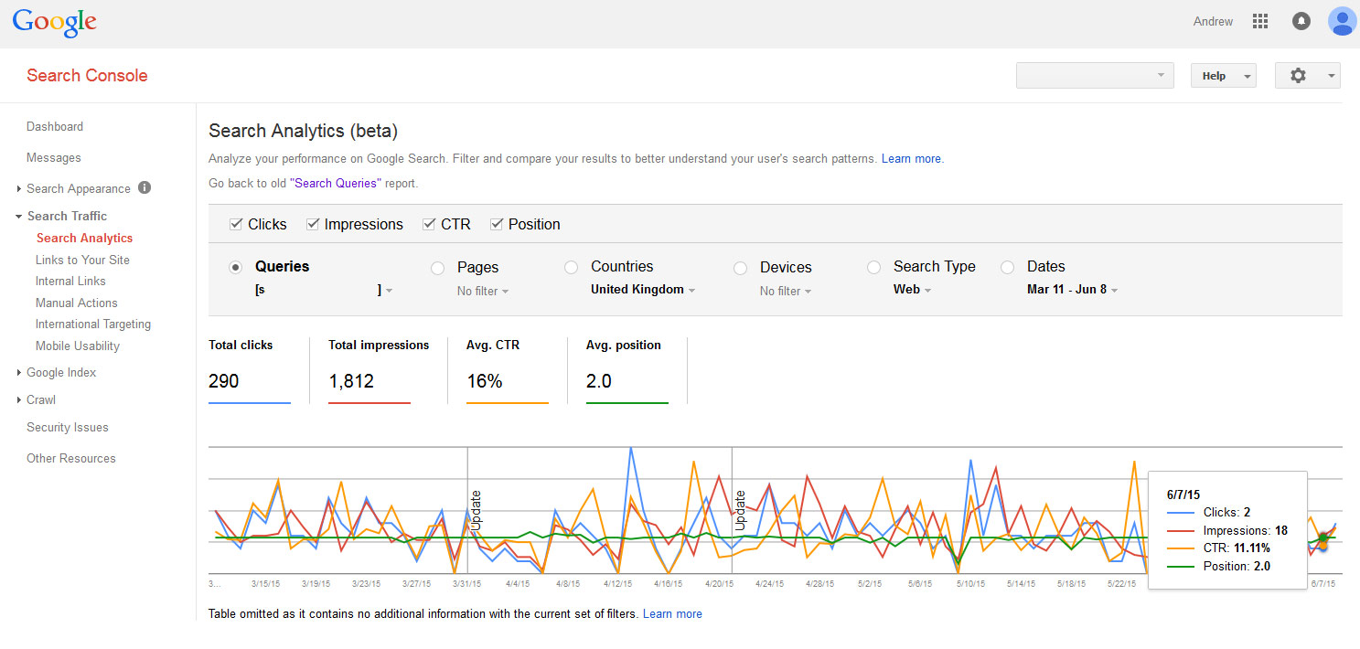 how to put sites on google front page when searched